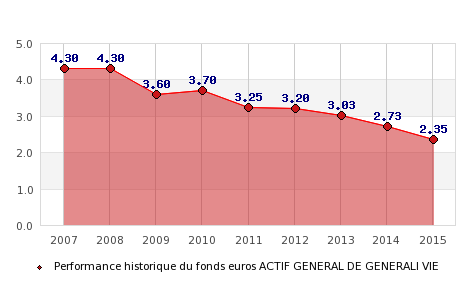fonds euros ACTIF GENERAL DE GENERALI VIE, performances du fonds euros