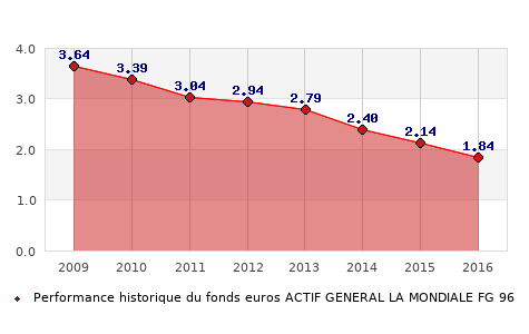 fonds euros ACTIF GENERAL LA MONDIALE FG 96, performances du fonds euros