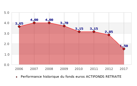 fonds euros ACTIFONDS RETRAITE, performances du fonds euros