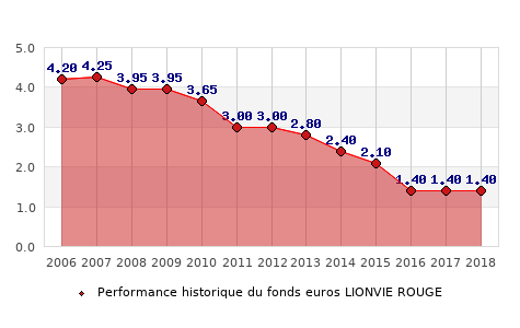 fonds euros LIONVIE ROUGE, performances du fonds euros