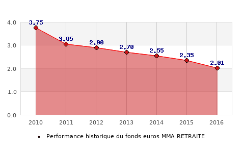 fonds euros MMA RETRAITE, performances du fonds euros